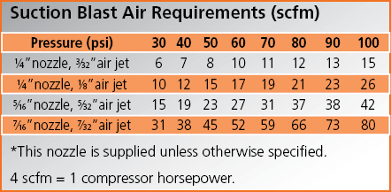 suction-blast-air-requirements